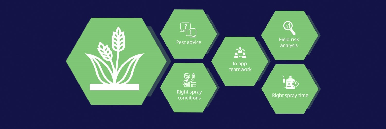 Protector benefits infographic. Pest advice, right spray conditions, in app team-work, field risk analysis, right spray time